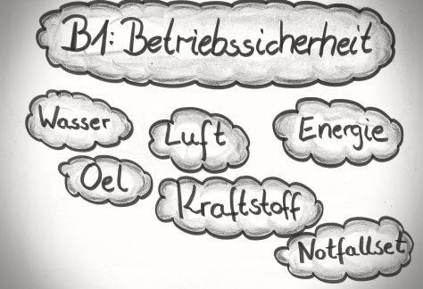 Fahrschultheorie - Lektion B1 - Theorie - Führerschein